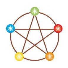 木火土金水の5つで万物が循環しているという思想が五行説